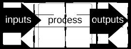 input model