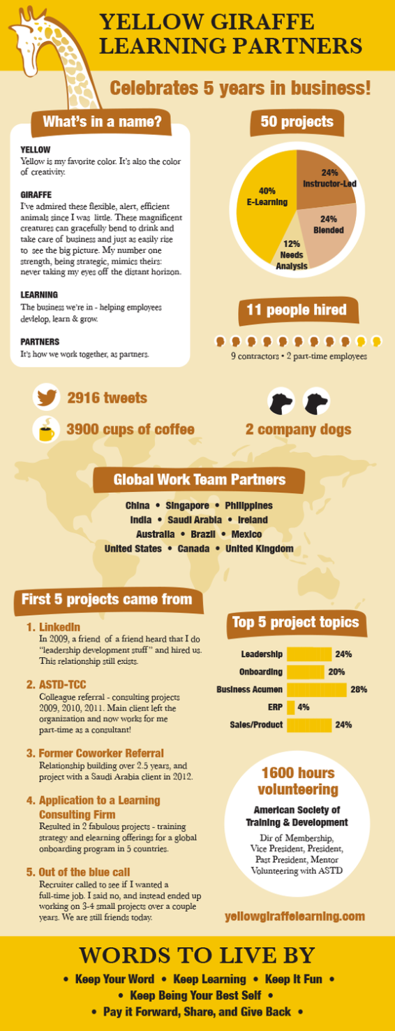YGLP infographic